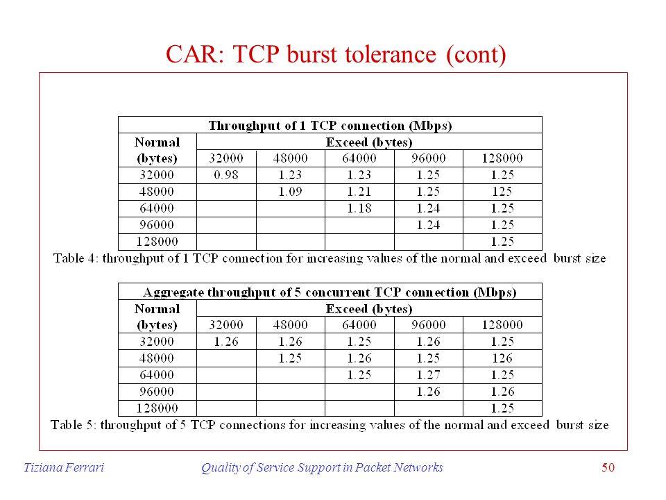 CAR: TCP burst tolerance (cont)
