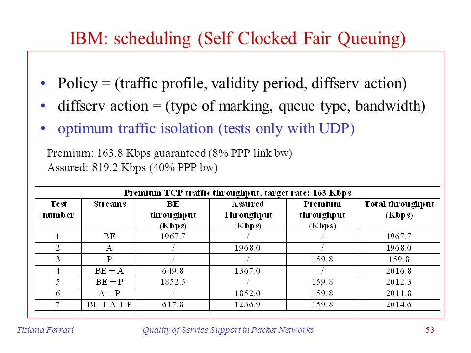 IBM: scheduling (Self Clocked Fair Queuing)