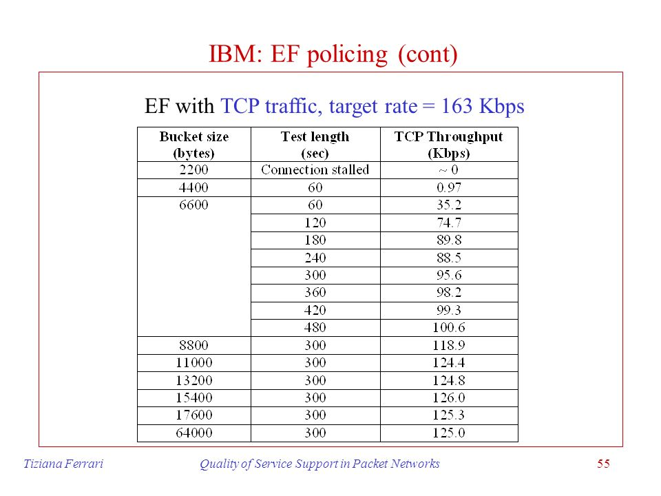 IBM: EF policing (cont)