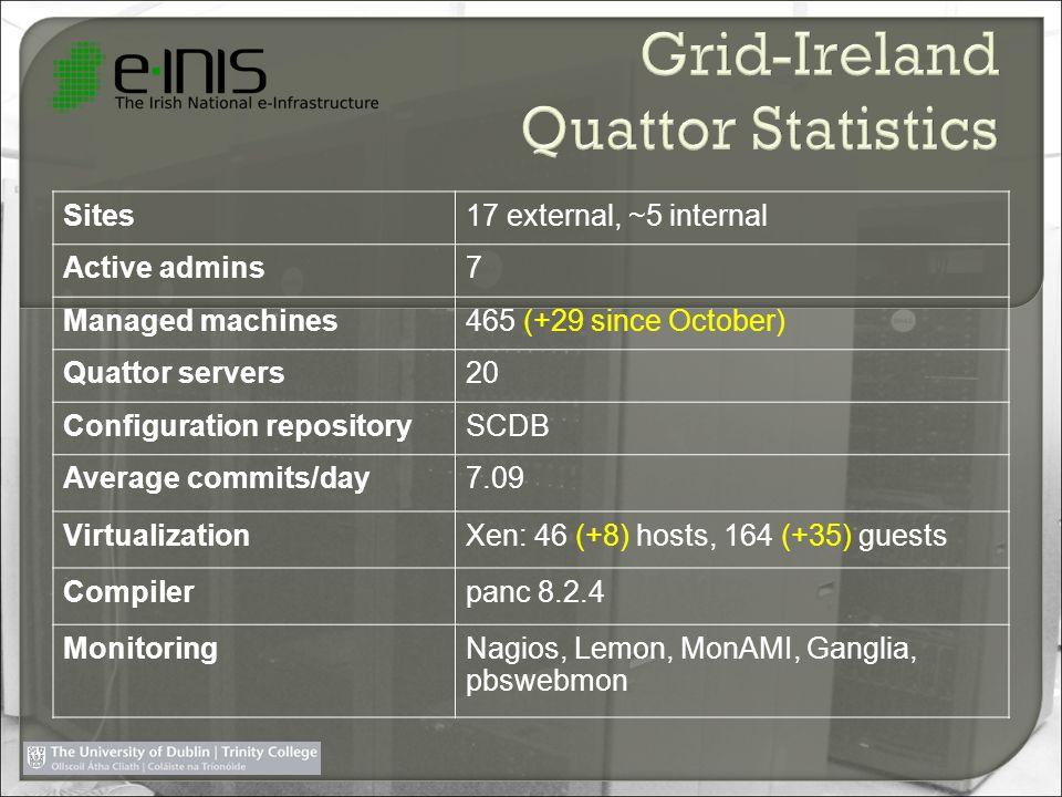 Grid-Ireland Quattor Statistics