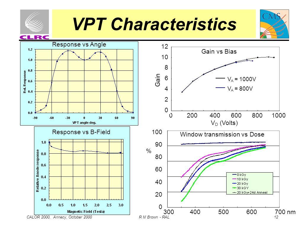VPT Characteristics Response vs Angle 12 10 8 6 4 2 Gain vs Bias Gain
