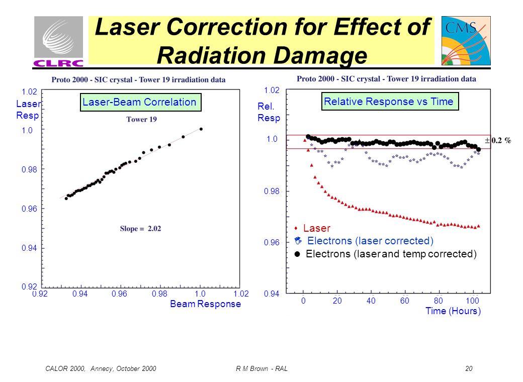 Laser Correction for Effect of Radiation Damage