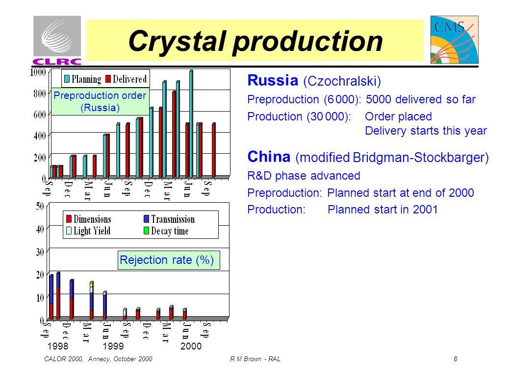 Crystal production Russia (Czochralski)