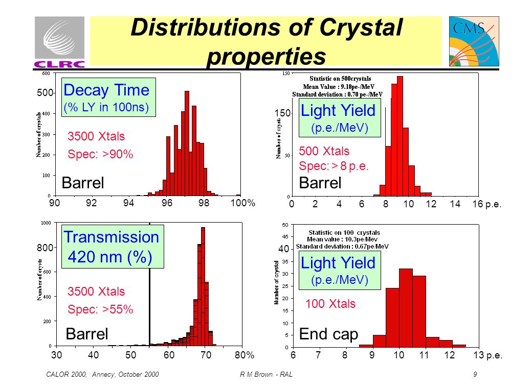 Distributions of Crystal properties