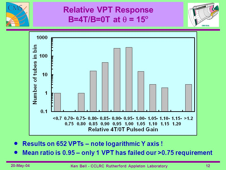 Relative VPT Response B=4T/B=0T at  = 15o