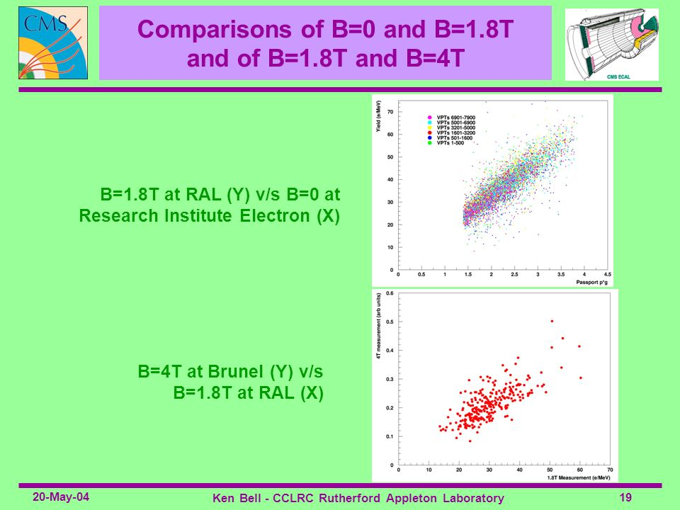 Comparisons of B=0 and B=1.8T and of B=1.8T and B=4T