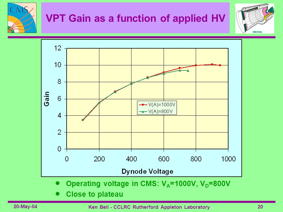VPT Gain as a function of applied HV