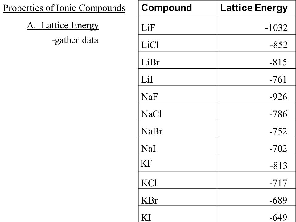 lattice energy of licl kcl kbr mgcl2 vanguard energy etf. Black Bedroom Furniture Sets. Home Design Ideas