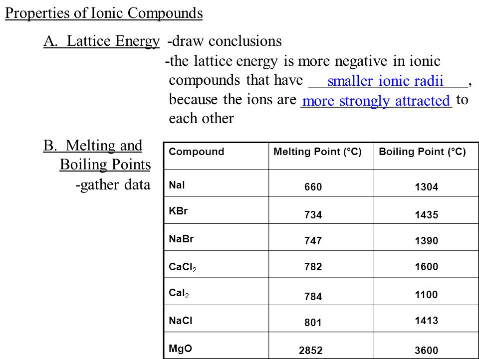 table of ions names and symbols also see http faculty