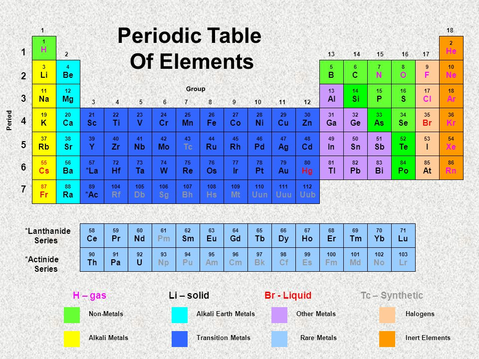 Periodic table of elements ppt video online download for Table of elements 85