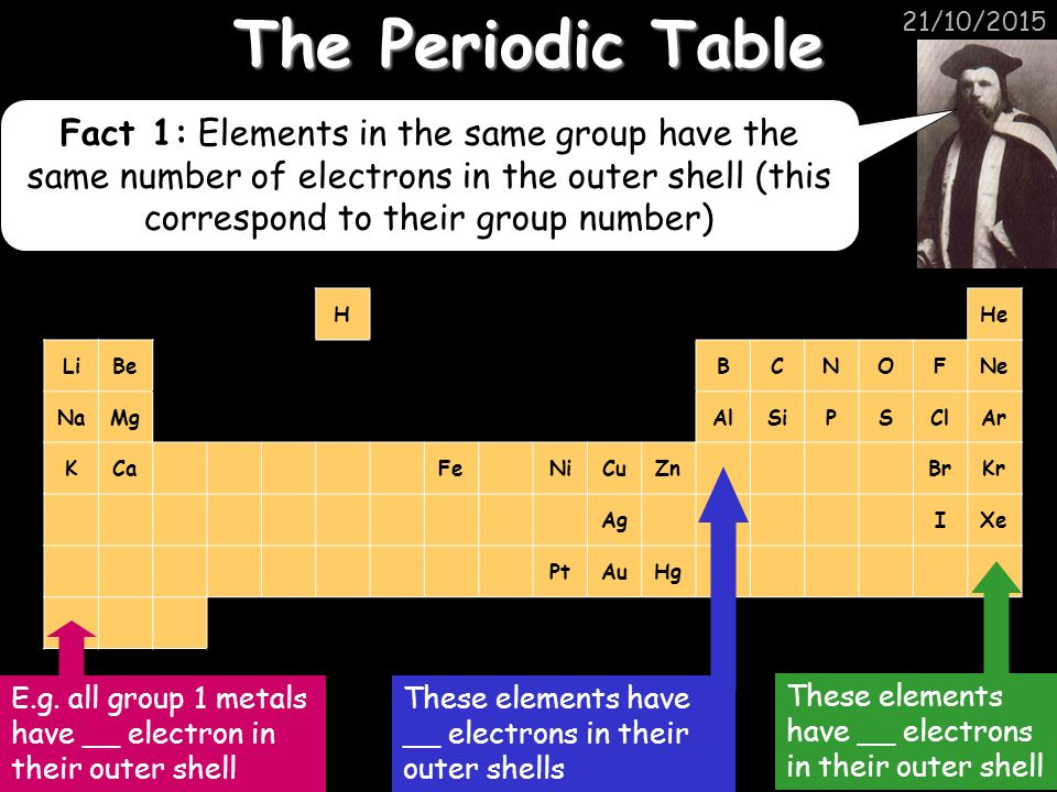 Structures and bonding ppt download the periodic table 23042017 urtaz Gallery