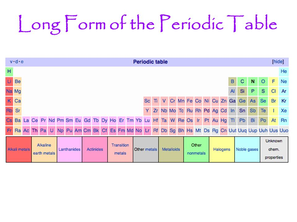 Periodic Table where are the lanthanides and actinides placed on the periodic table : Mr. Hollister Holliday Legacy High School Chemistry - ppt video ...