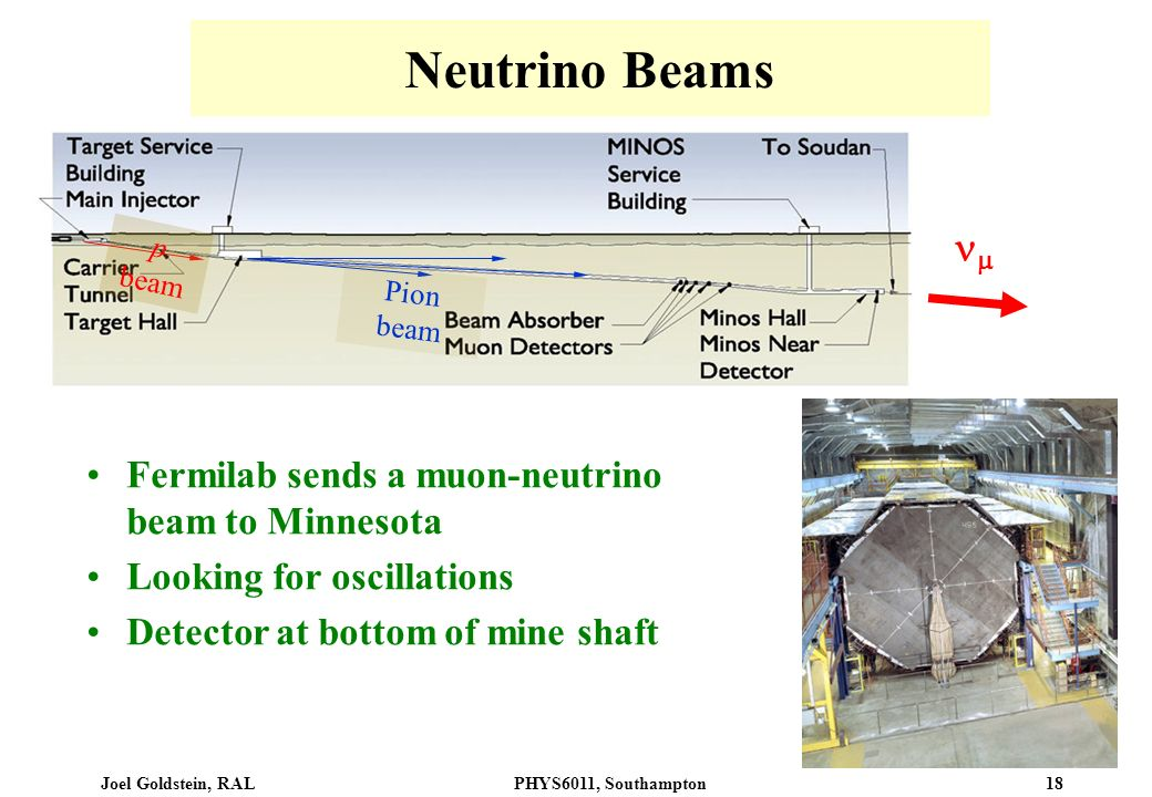 Neutrino Beams  Fermilab sends a muon-neutrino beam to Minnesota