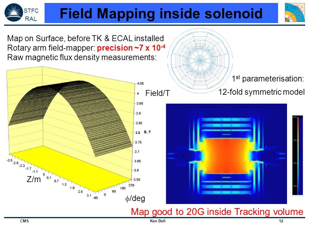 Field Mapping inside solenoid
