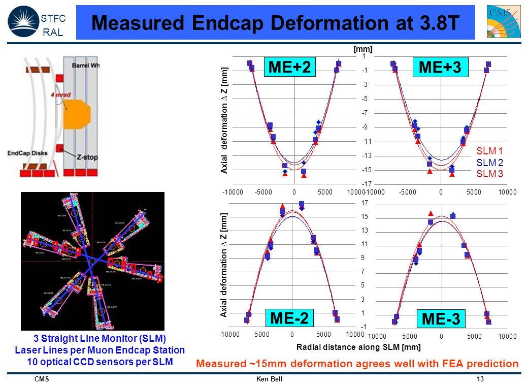 Measured Endcap Deformation at 3.8T