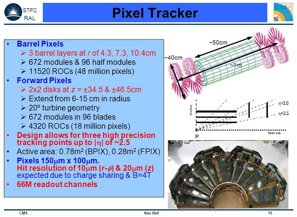 Pixel Tracker Barrel Pixels 3 barrel layers at r of 4.3, 7.3, 10.4cm