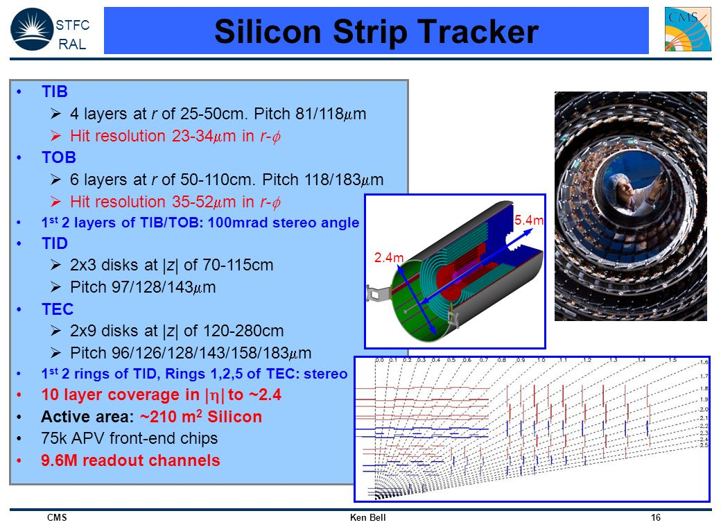 Silicon Strip Tracker TIB 4 layers at r of 25-50cm. Pitch 81/118m