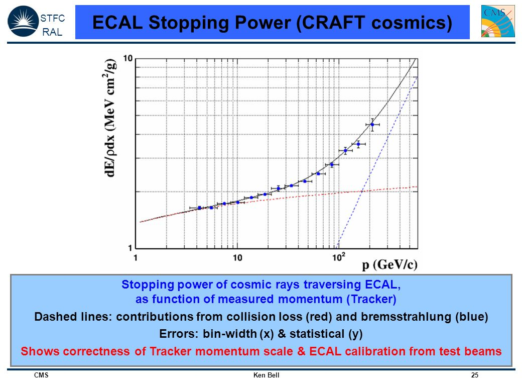 ECAL Stopping Power (CRAFT cosmics)
