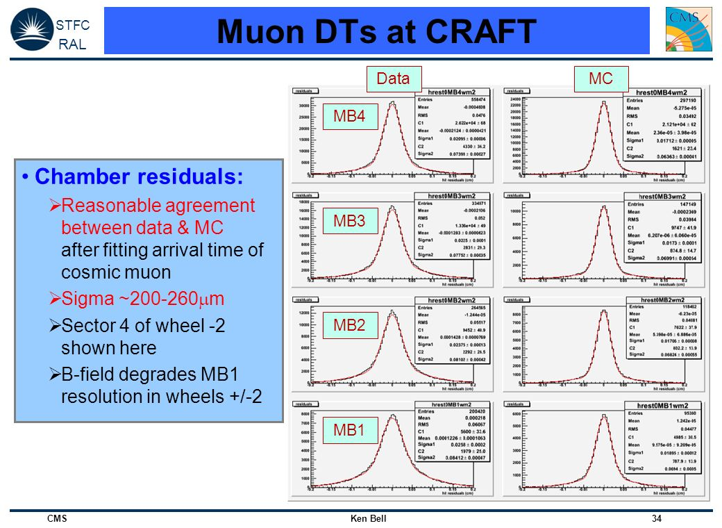 Muon DTs at CRAFT Chamber residuals: