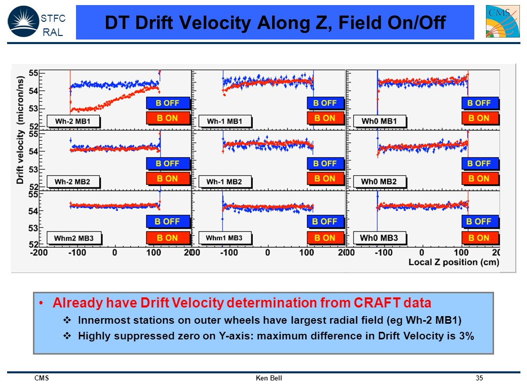 DT Drift Velocity Along Z, Field On/Off