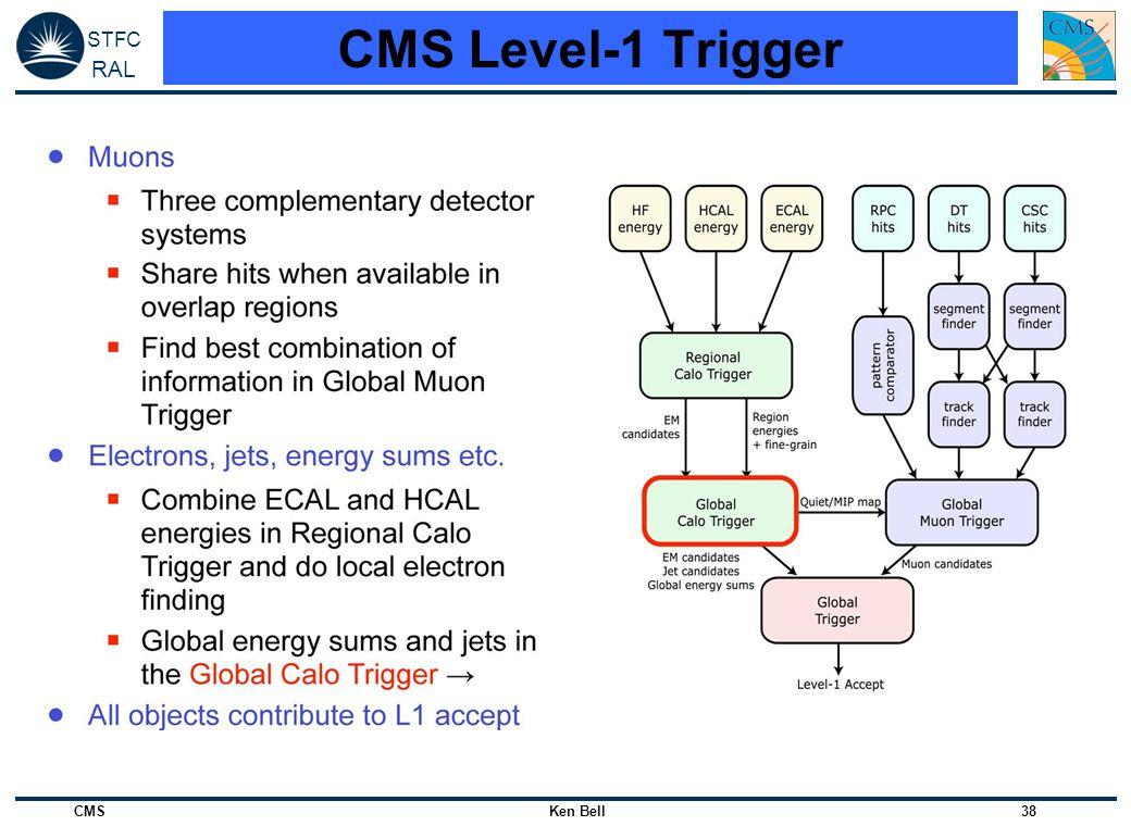 CMS Level-1 Trigger