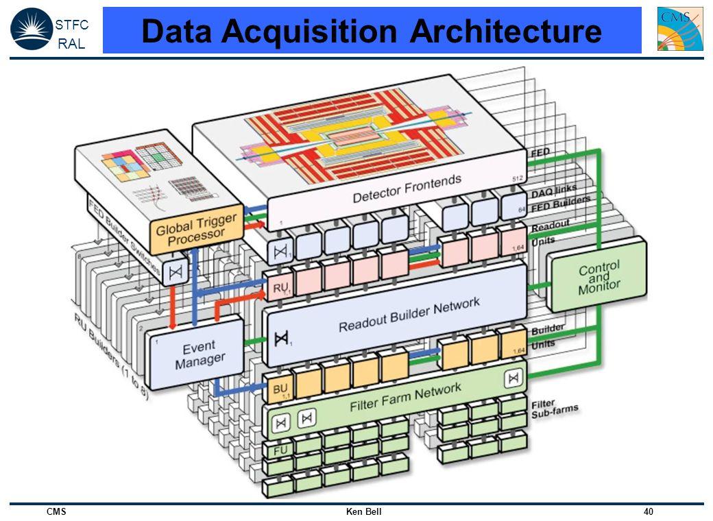 Data Acquisition Architecture