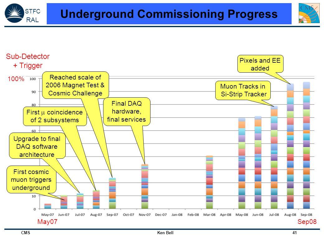 Underground Commissioning Progress