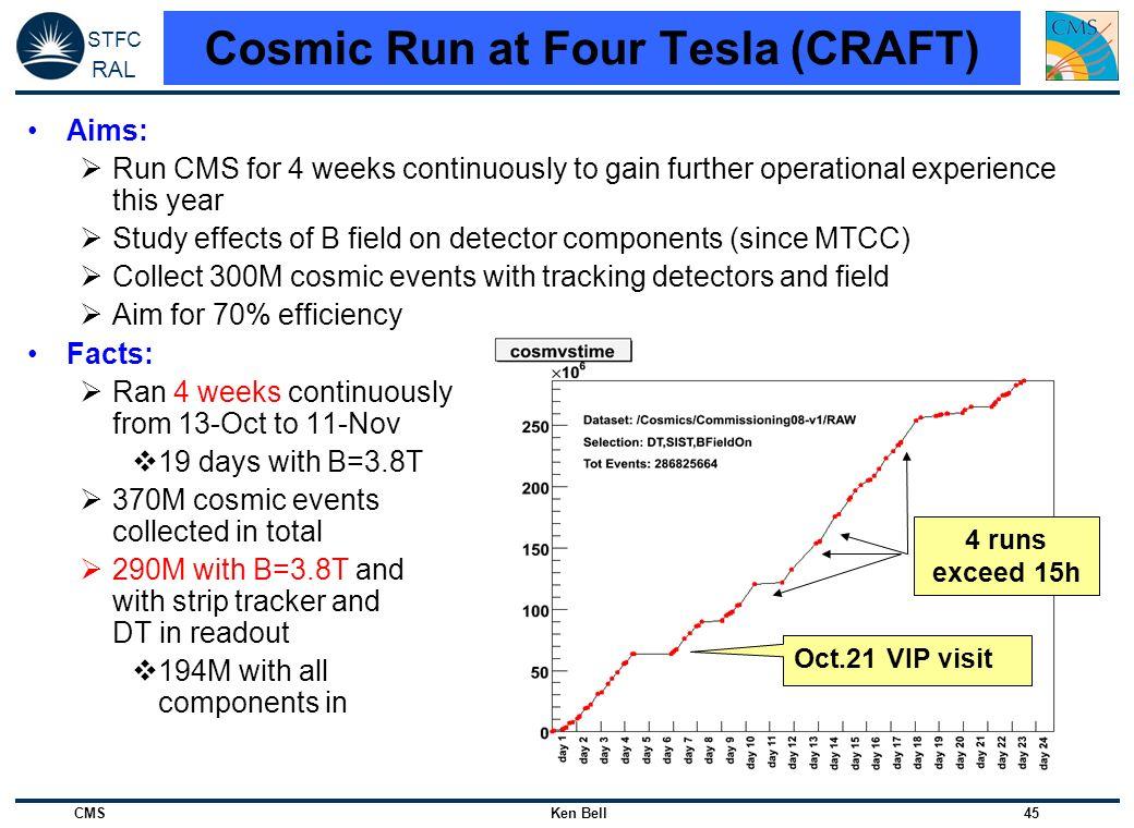 Cosmic Run at Four Tesla (CRAFT)