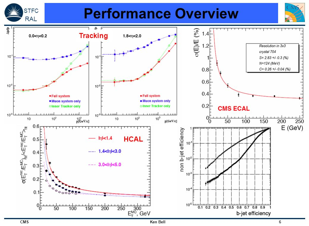 Performance Overview Tracking. HCAL.