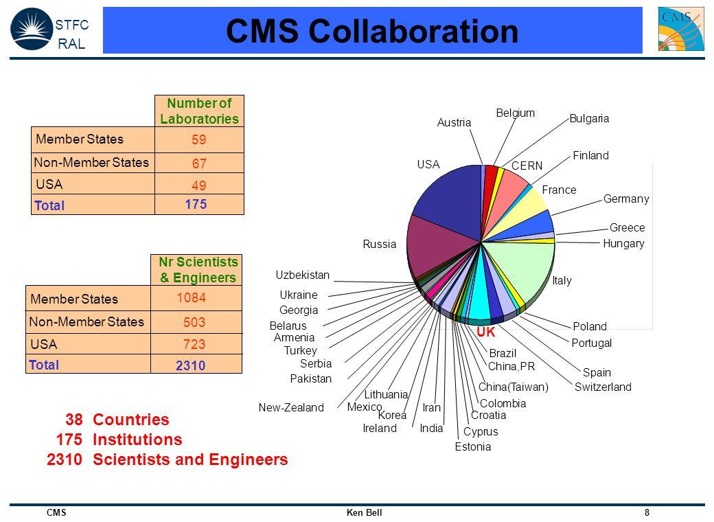 Nr Scientists & Engineers