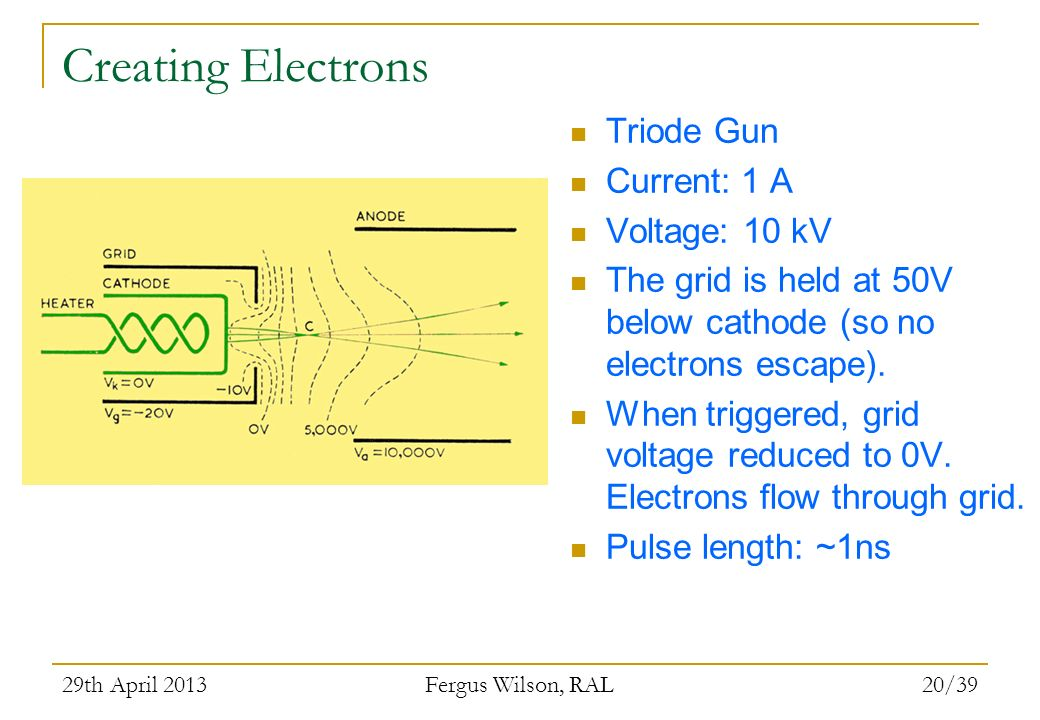 Creating Electrons Triode Gun Current: 1 A Voltage: 10 kV