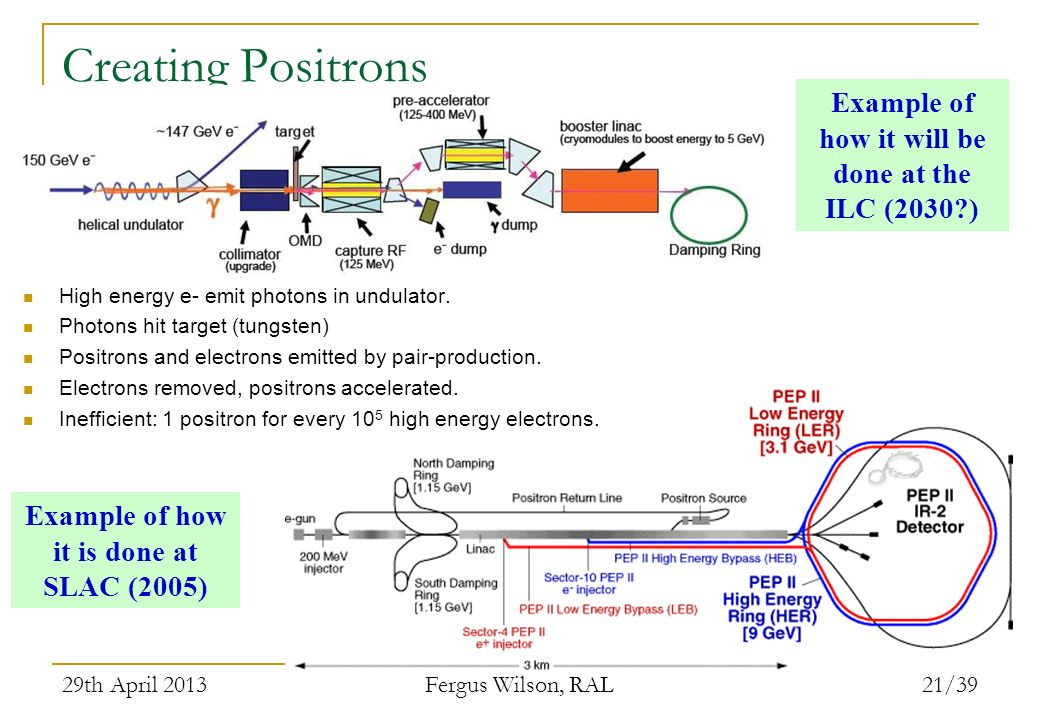 Creating Positrons Example of how it will be done at the ILC (2030 )