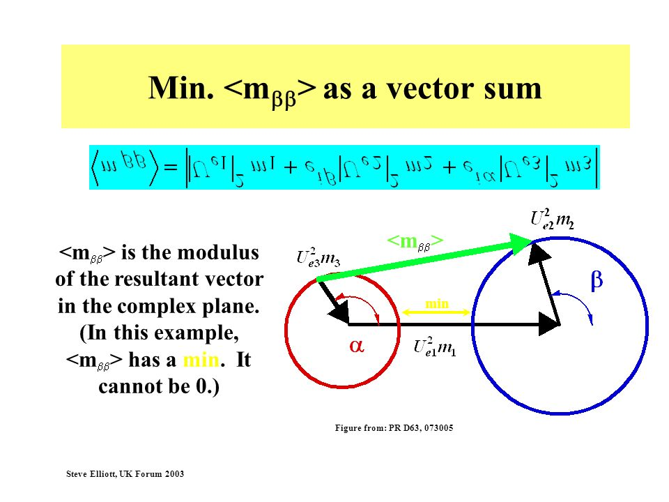 Min. <mbb> as a vector sum