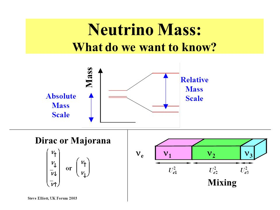 Neutrino Mass: What do we want to know
