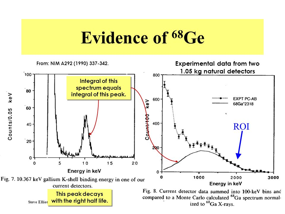 Evidence of 68Ge From: NIM A292 (1990) 337-342. Experimental data from two 1.05 kg natural detectors.
