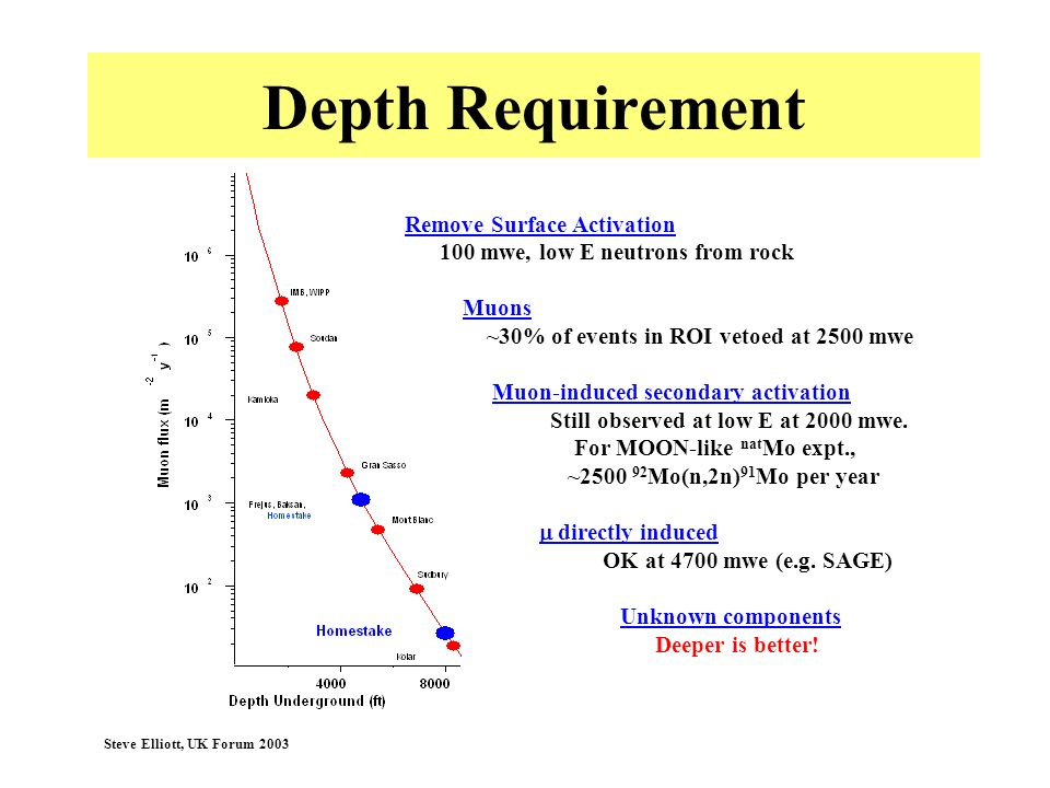 Depth Requirement Remove Surface Activation