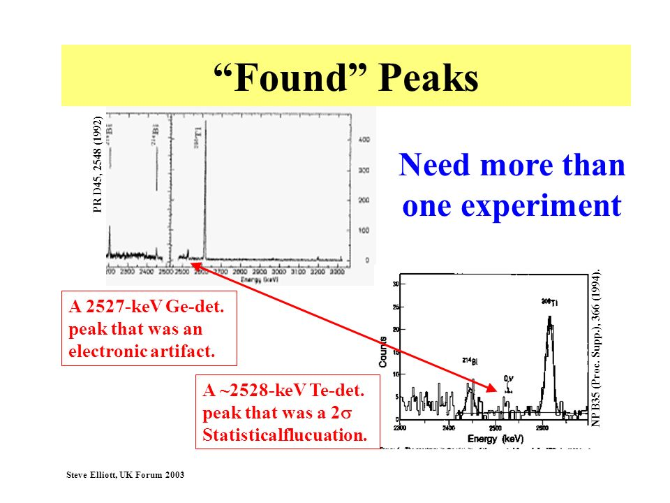 Found Peaks Need more than one experiment A 2527-keV Ge-det.
