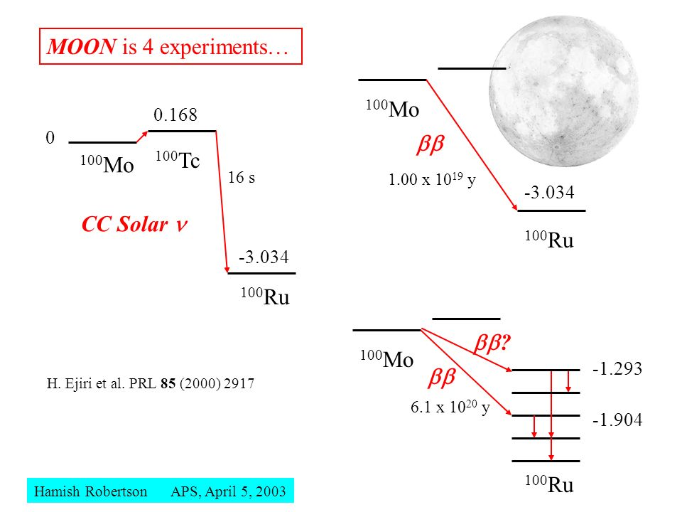 MOON is 4 experiments… 100Mo  100Tc 100Mo CC Solar n 100Ru 100Ru 