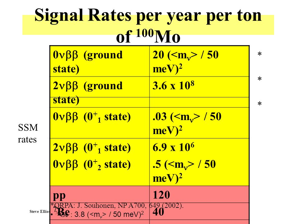 Signal Rates per year per ton of 100Mo