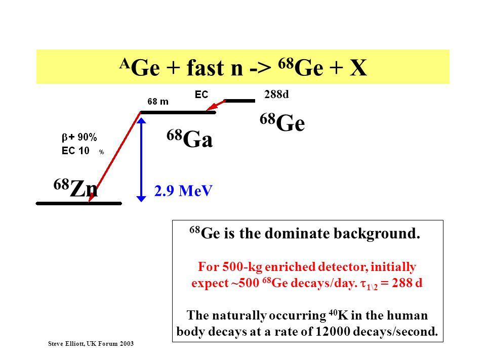 AGe + fast n -> 68Ge + X 68Ge 68Ga 68Zn