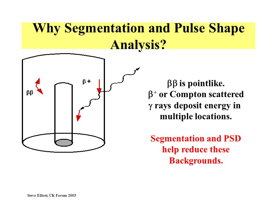 Why Segmentation and Pulse Shape Analysis