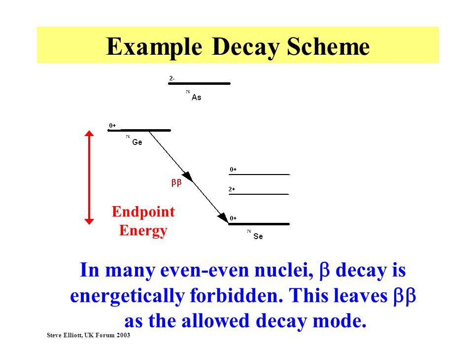 Example Decay Scheme In many even-even nuclei, b decay is