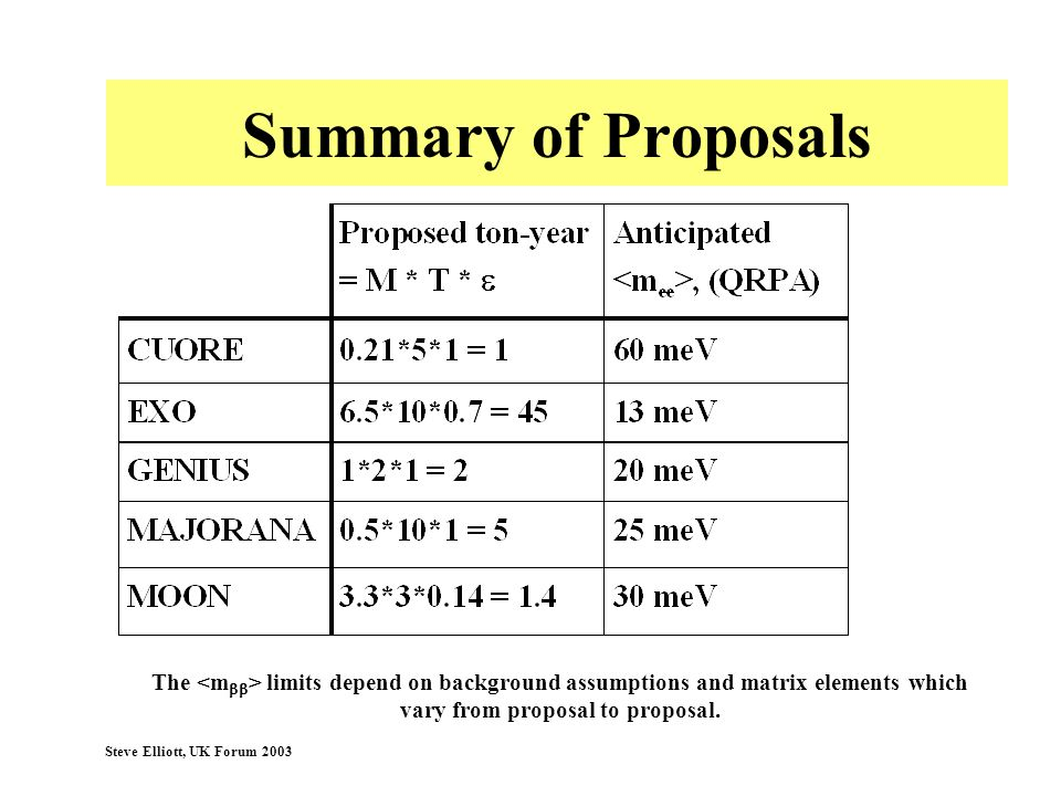 Summary of Proposals The <mbb> limits depend on background assumptions and matrix elements which vary from proposal to proposal.