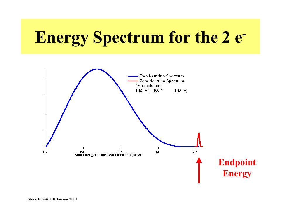 Energy Spectrum for the 2 e-