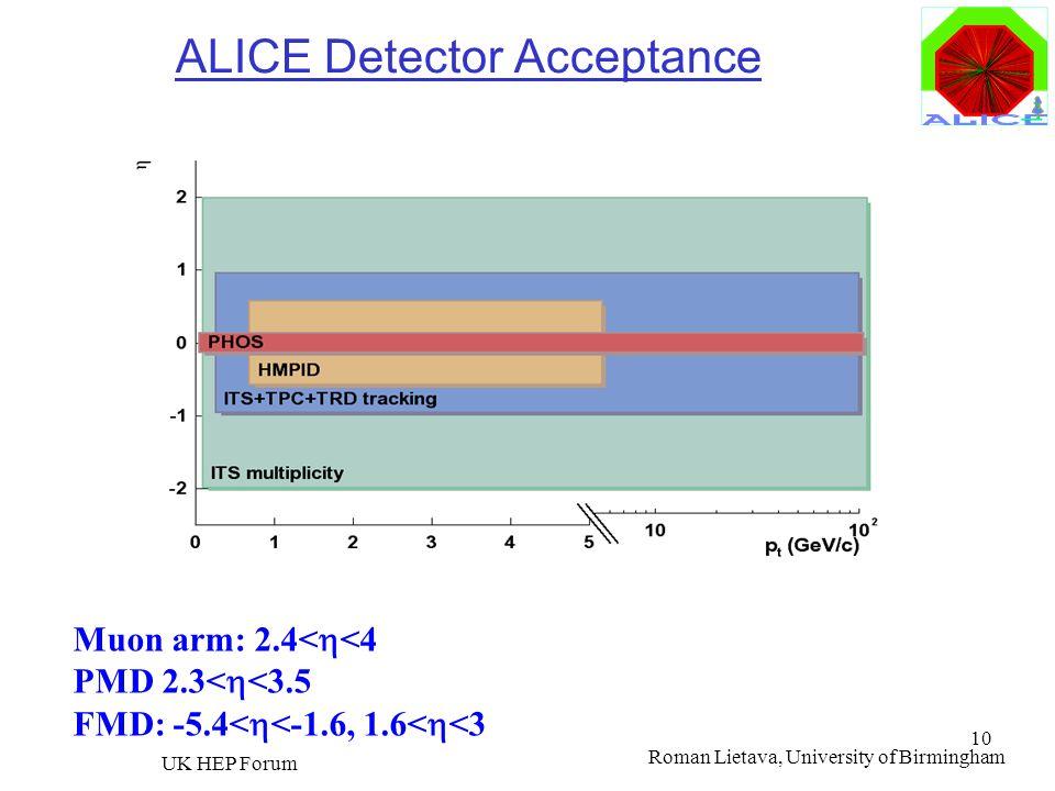 ALICE Detector Acceptance