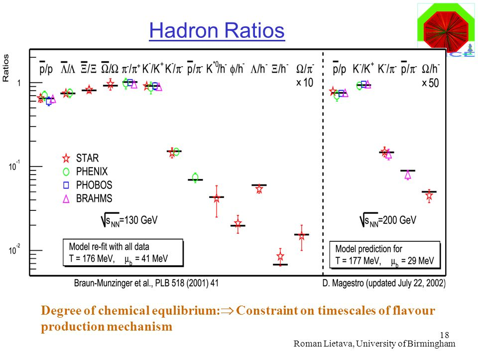 Hadron Ratios Degree of chemical equlibrium: Constraint on timescales of flavour production mechanism.