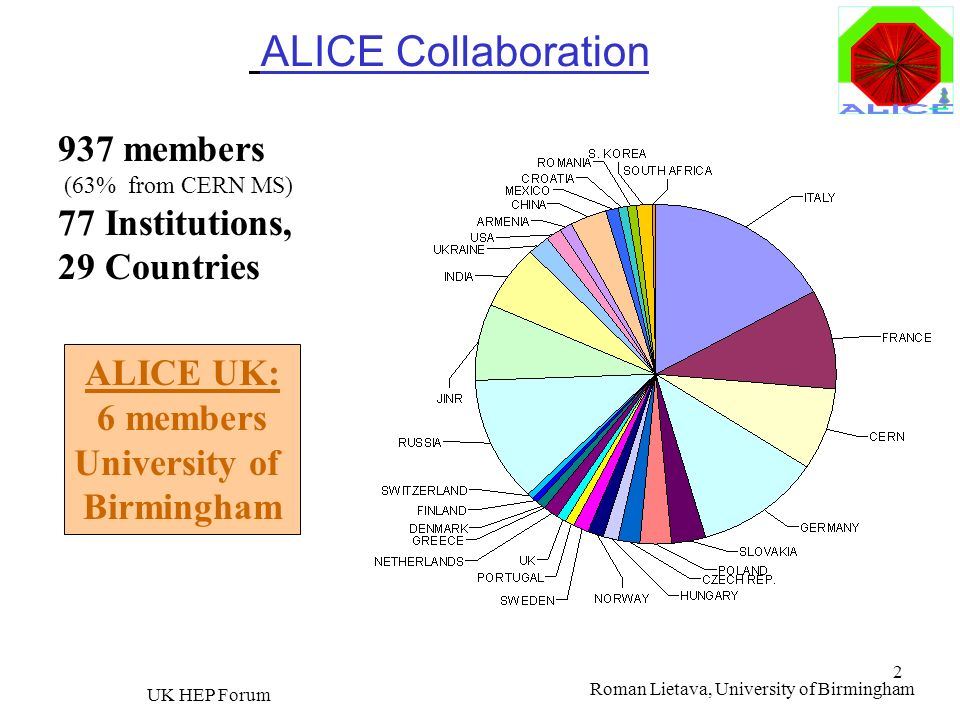 ALICE Collaboration 937 members 77 Institutions, 29 Countries