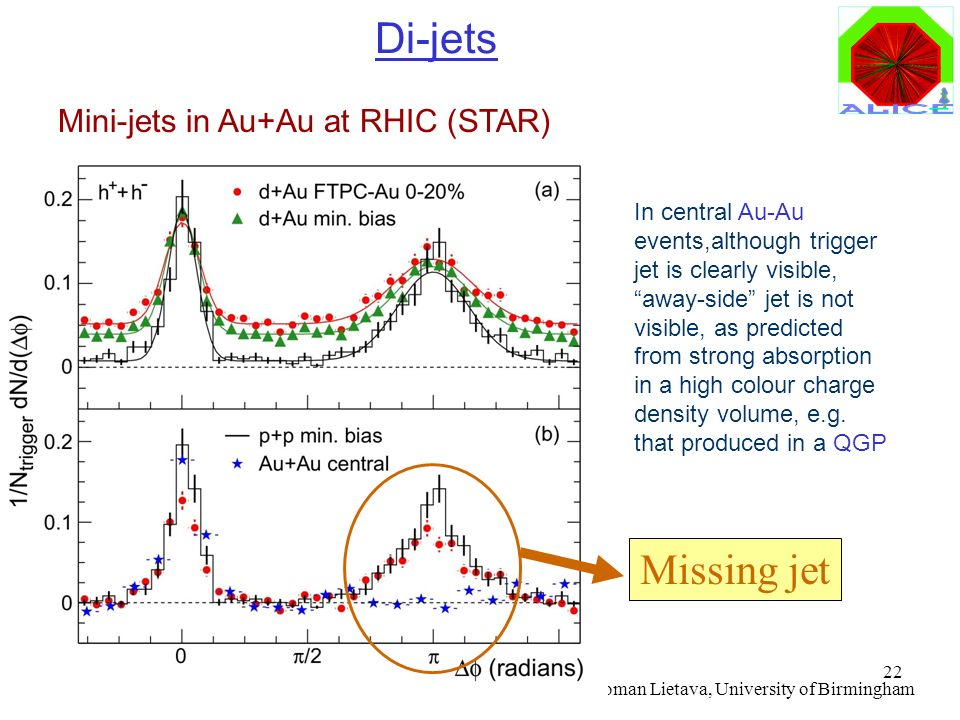 Di-jets Missing jet Mini-jets in Au+Au at RHIC (STAR)
