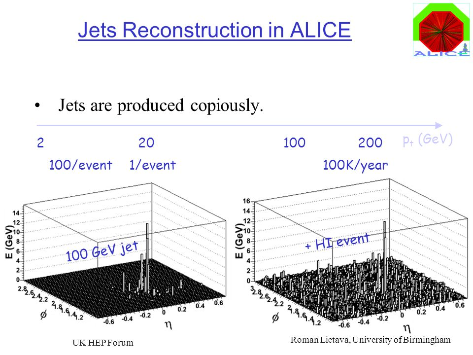 Jets Reconstruction in ALICE