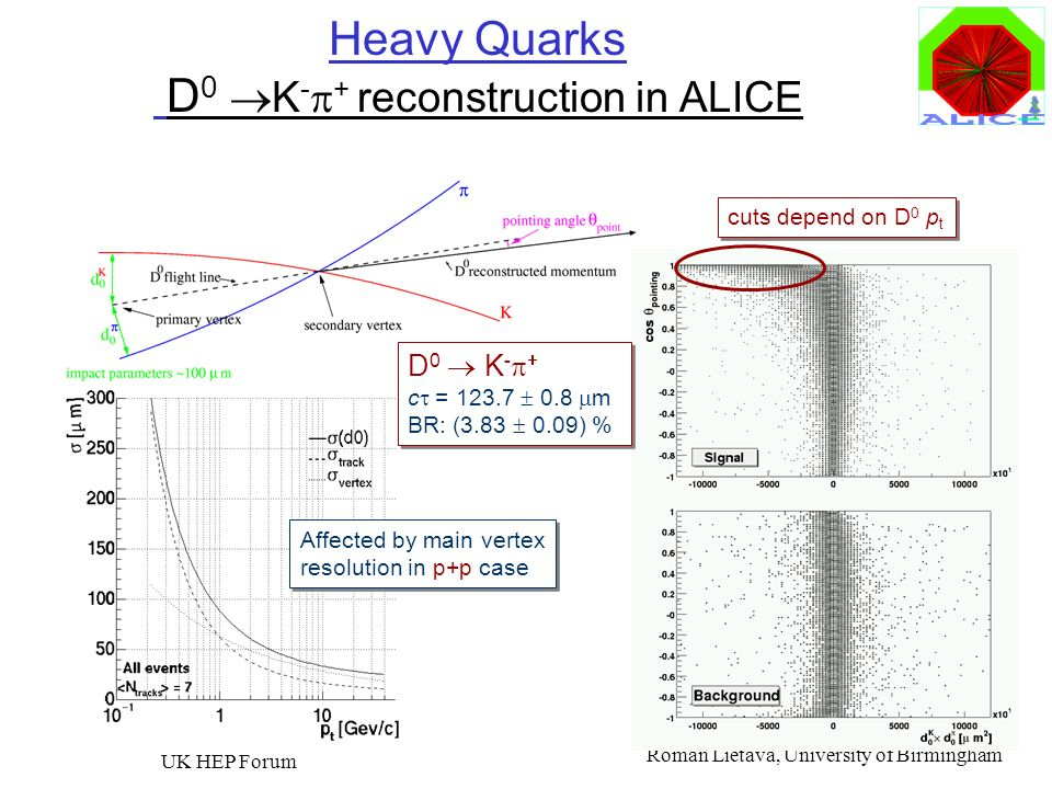 Heavy Quarks D0 K-p+ reconstruction in ALICE
